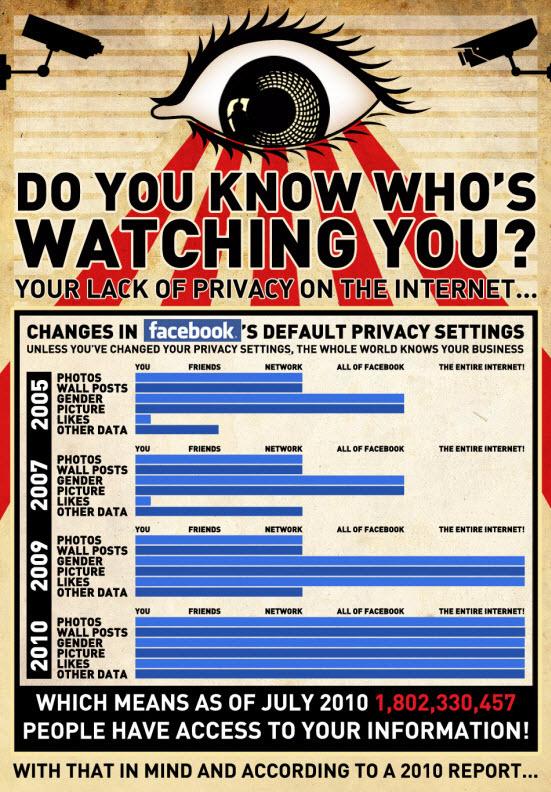 SF Blog Privacy di Facebook