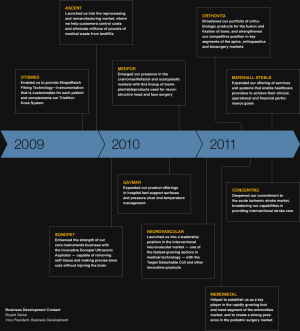 Stryker 2011 Annual Review: Seizing Opportunities Through Acquisitions