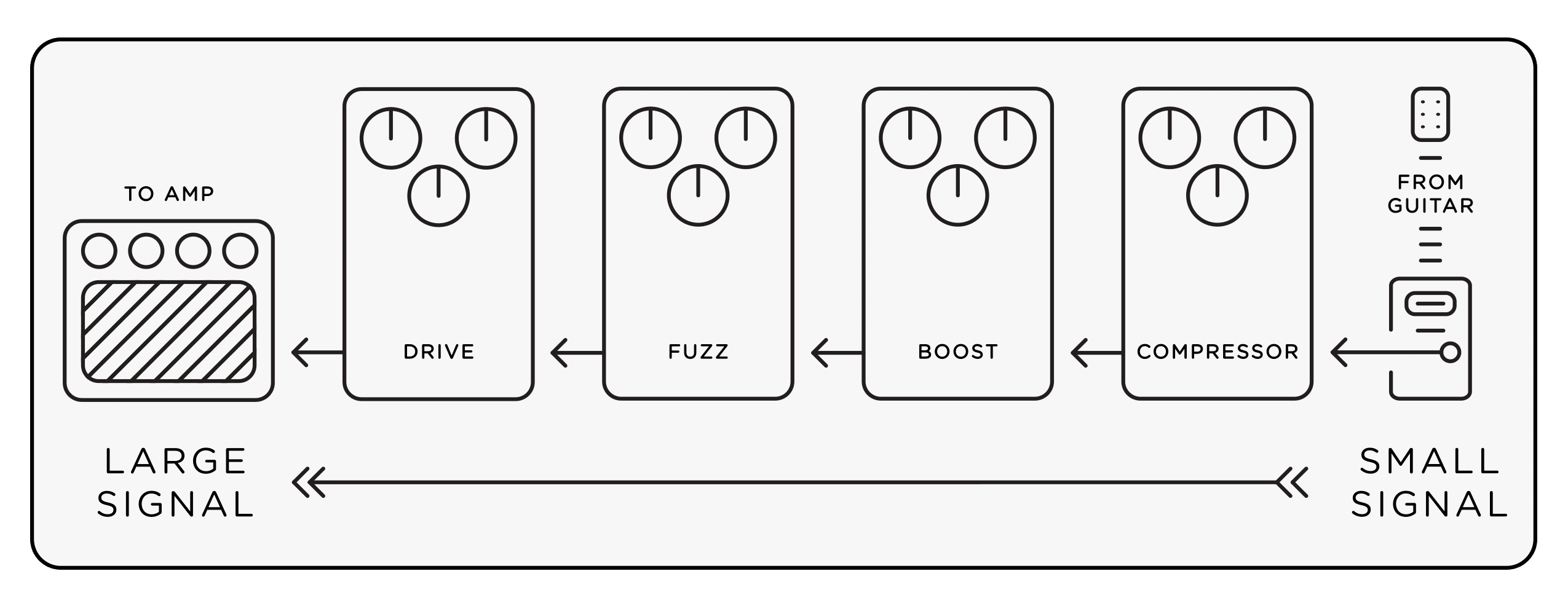 Effects Pedal Power Supplies