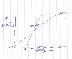 My reach vs engagement chart