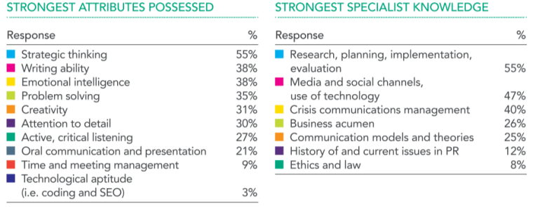 CIPR strongest attributes and specialist knowledge