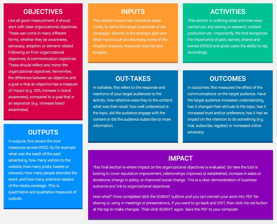 AMEC Integrated Evaluation Framework seven panels