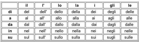 preposizioni-prepositions-corraggio-non-mollare-mai-never-give-up