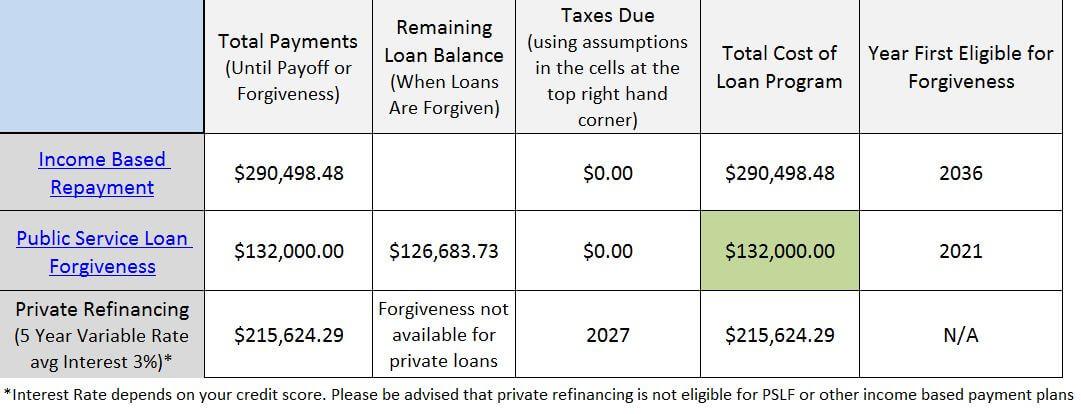 student loan mistakes doctors make in residency