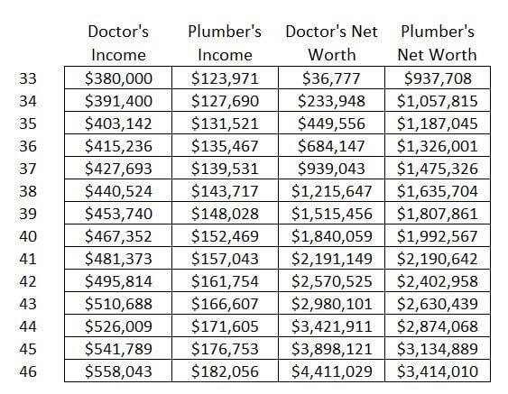 doctor vs plumber