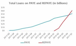 Revised Pay As You Earn (REPAYE) total loan amount