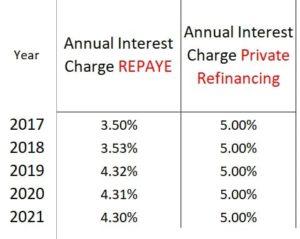 refinance as a resident