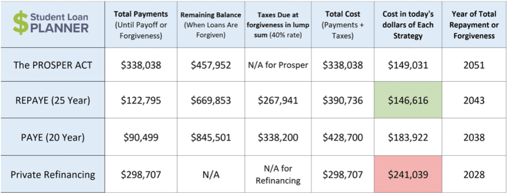 income driven repayment plans student loan planner