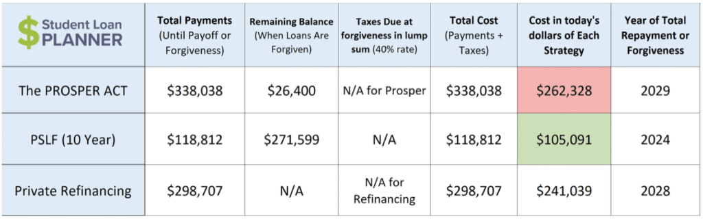 income-based student loan repayments travis hornsby