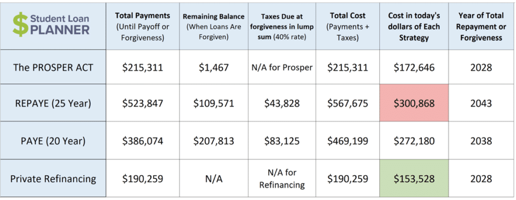 income-based repayment student loan planner