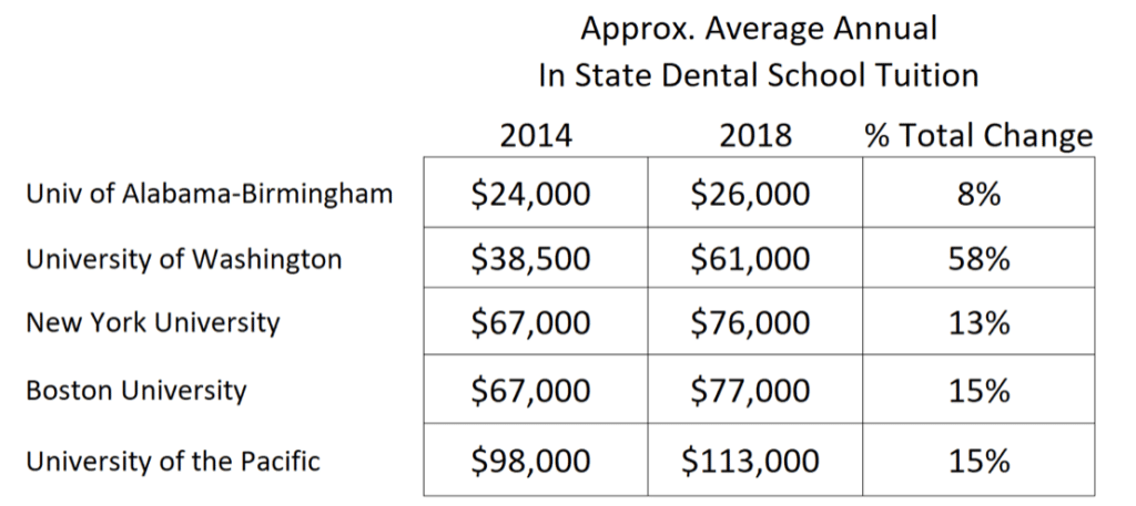 dentistry tuition and fees travis hornsby