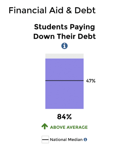 Student loan default crisis