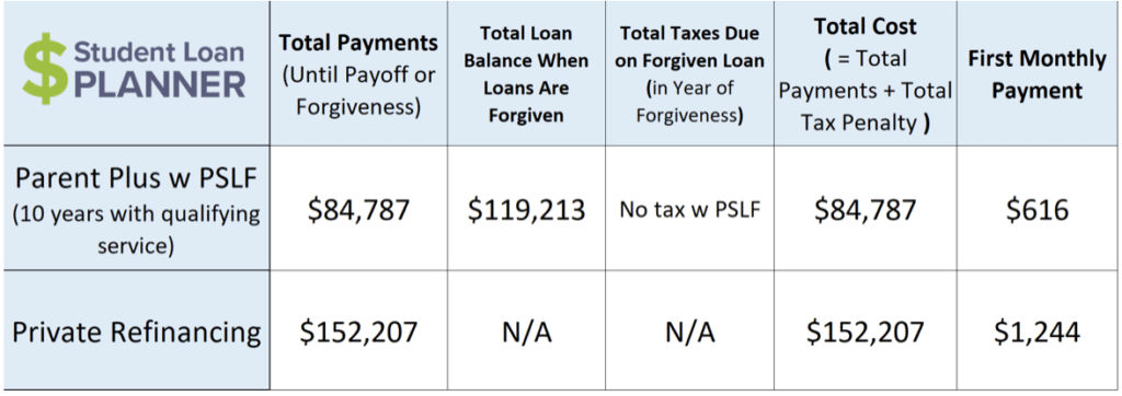 parent PLUS loan student loan planner