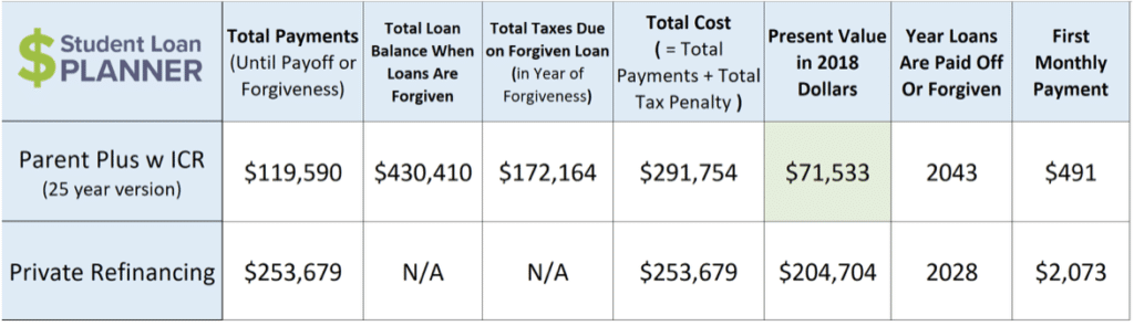 parent PLUS loan repayment travis hornsby