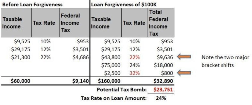 public service loan forgiveness student loan planner
