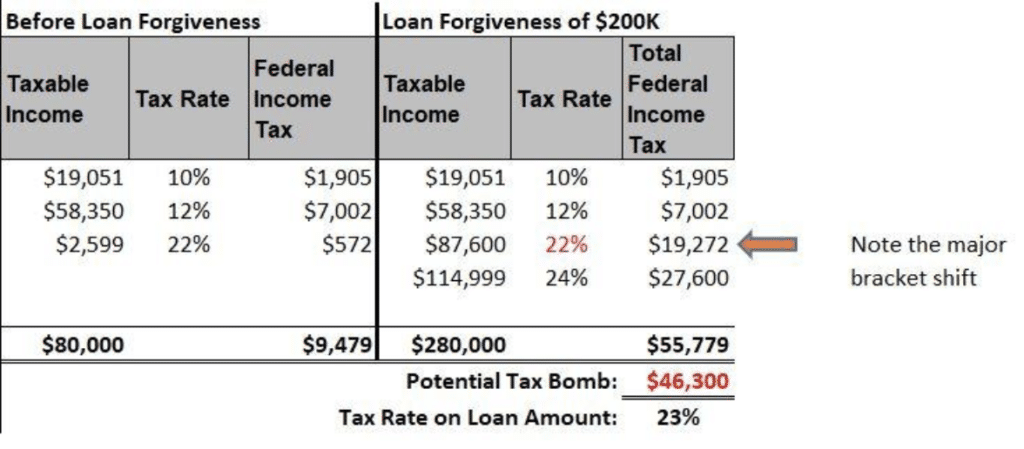 taxes and student loans travis hornsby
