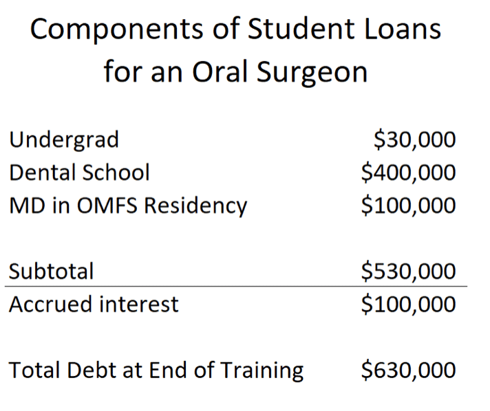 OMFS student loan repayment strategies travis hornsby