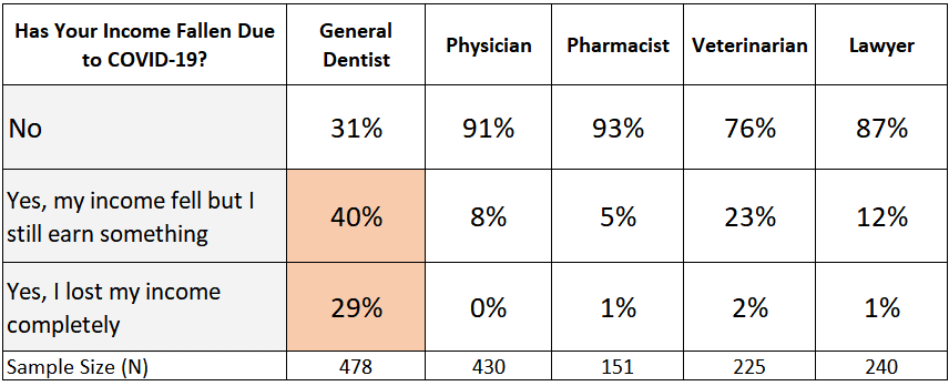 dentist income loss from Coronavirus compared to other professions
