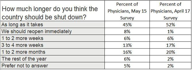 physicians opinion on reopening