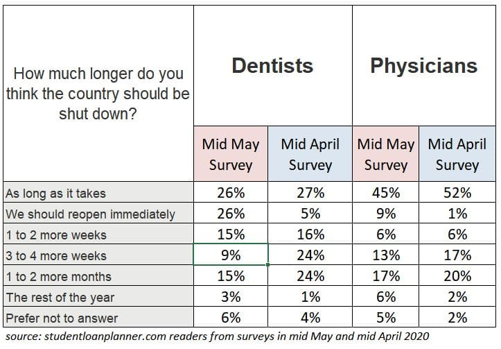 reopening country dentists vs physicians