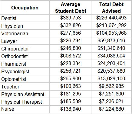 student debt by profession