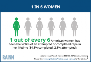 "Courtesy photo from RAINN.org. According to RAINN, ""Women ages 18-24 who are college students are 3 times more likely than women in general to experience sexual violence. Females of the same age who are not enrolled in college are 4 times more likely."""
