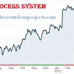 Sales process system