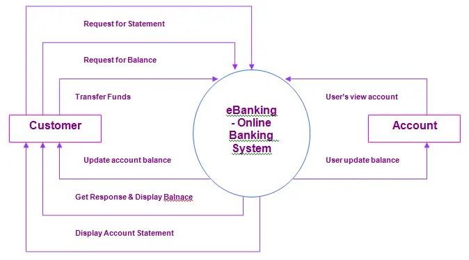 eBanking – Online Banking System