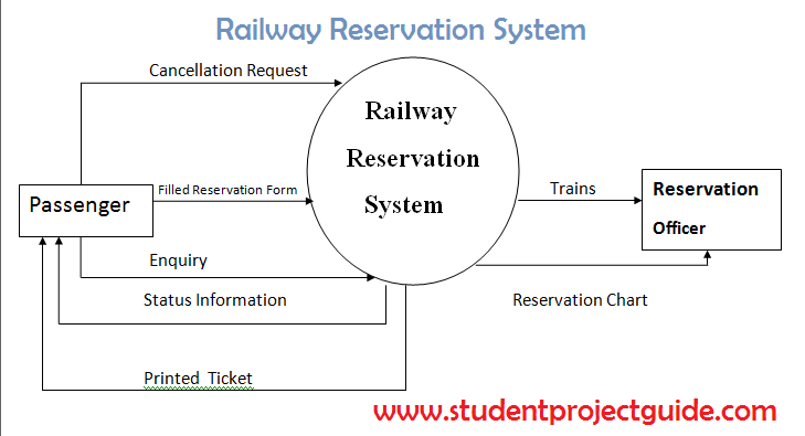 Railway Reservation System - Student Project Guide