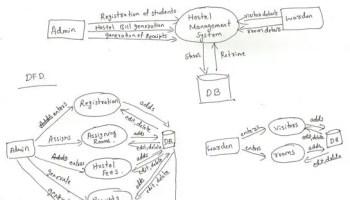 Hostel Management System Project Modules Student Project Guidance Development