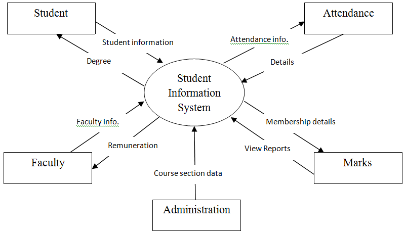 Student Management System-Project Summary