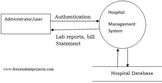 System Design Of Hospital Management System Student Project Guidance Development