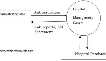 Hospital Management System In Java Student Project Guidance Development