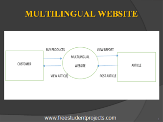 MULTILINGUAL-WEBSITE