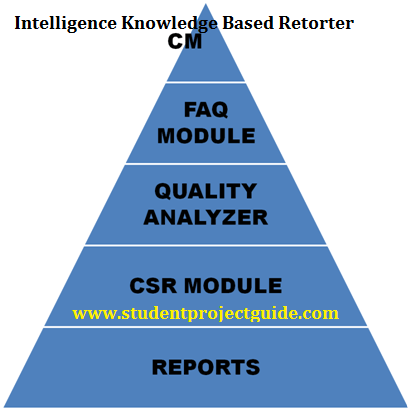 Intelligence Knowledge Based Retorter