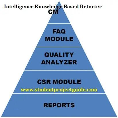 Intelligence Knowledge Based Retorter