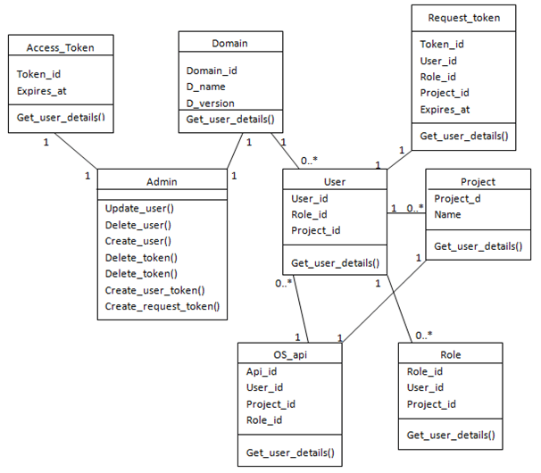 Class diagram for Keystone extension