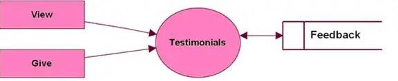 Level 3 DFD for Testimonial