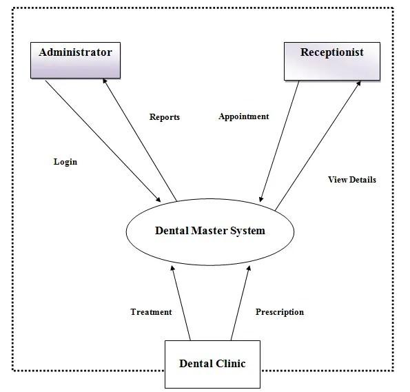 Denal Clinic Software Context Flow Diagram: