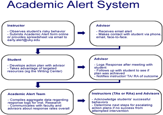 Academic Alert System