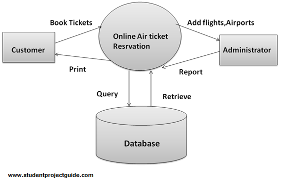 Online Air Ticket Reservation System