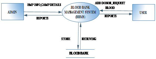 Blood Bank Management System Project