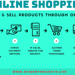 Online Shopping working process