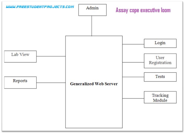 Assay cope executive loom