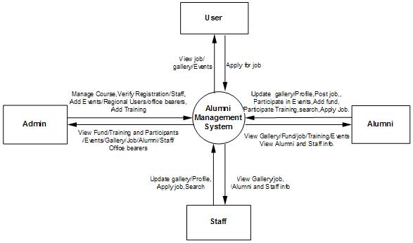 Alumni Management System CFD
