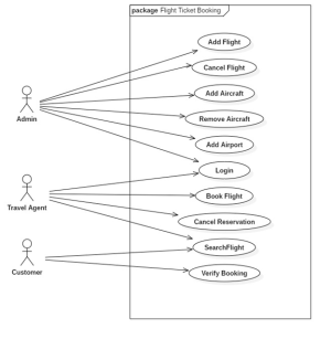 System architectureUse case diagramOthers