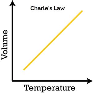 Charle's Law