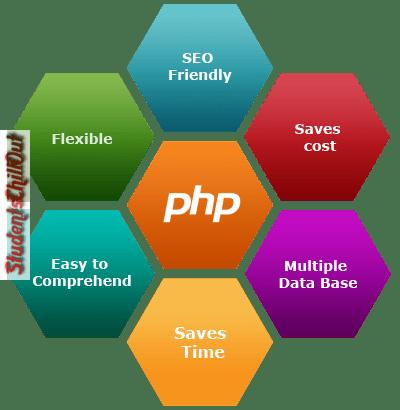 PHP-Web-Development-Services