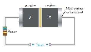 Forward bias of diode