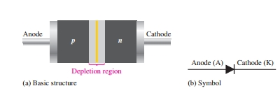 Construction of PN junction Diode